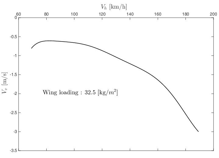 Polaire du Discus pour une charge alaire de 32.5kg/m^2